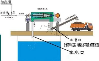 基建桩基钻机泥浆解决方案